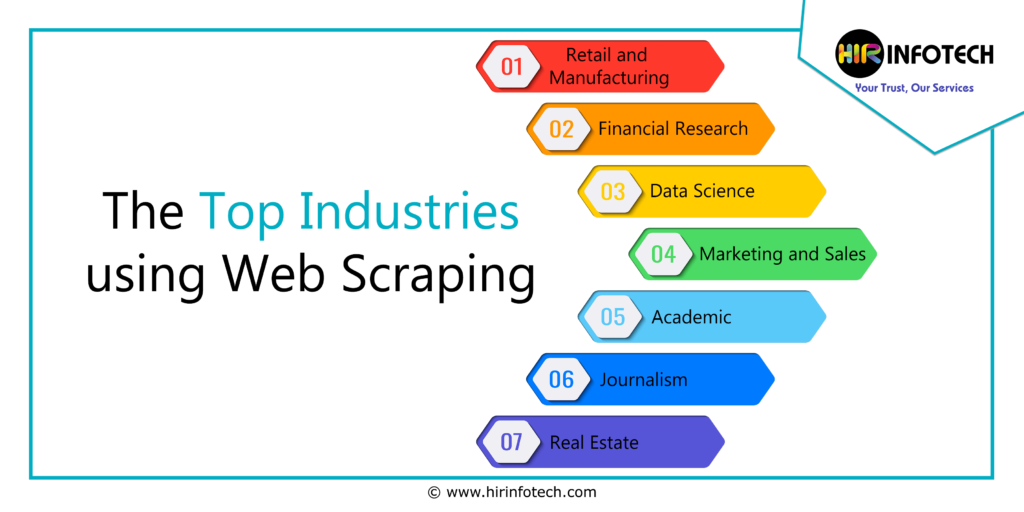 Web Data Scraping Services for Top Industries