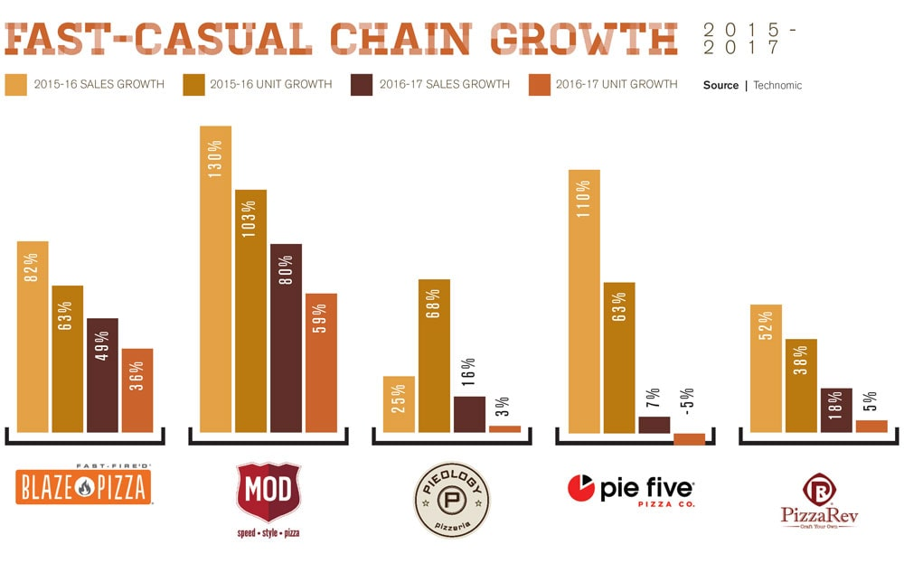 fastcasual chain growth