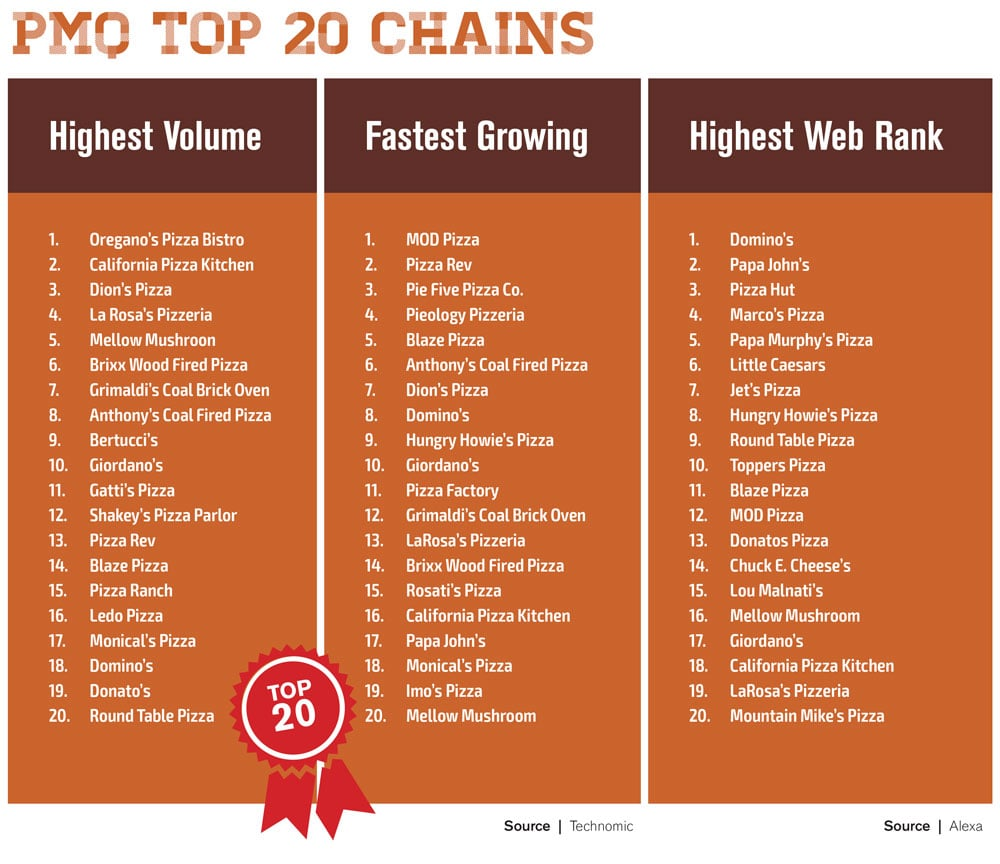 top 20 chains 2020