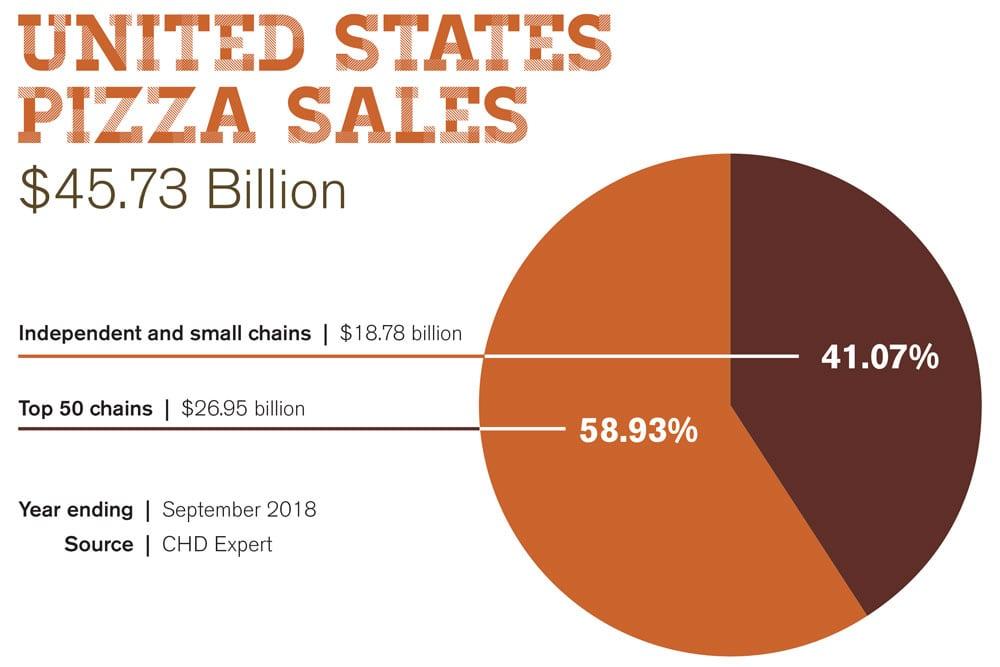 uspizza sales 2020