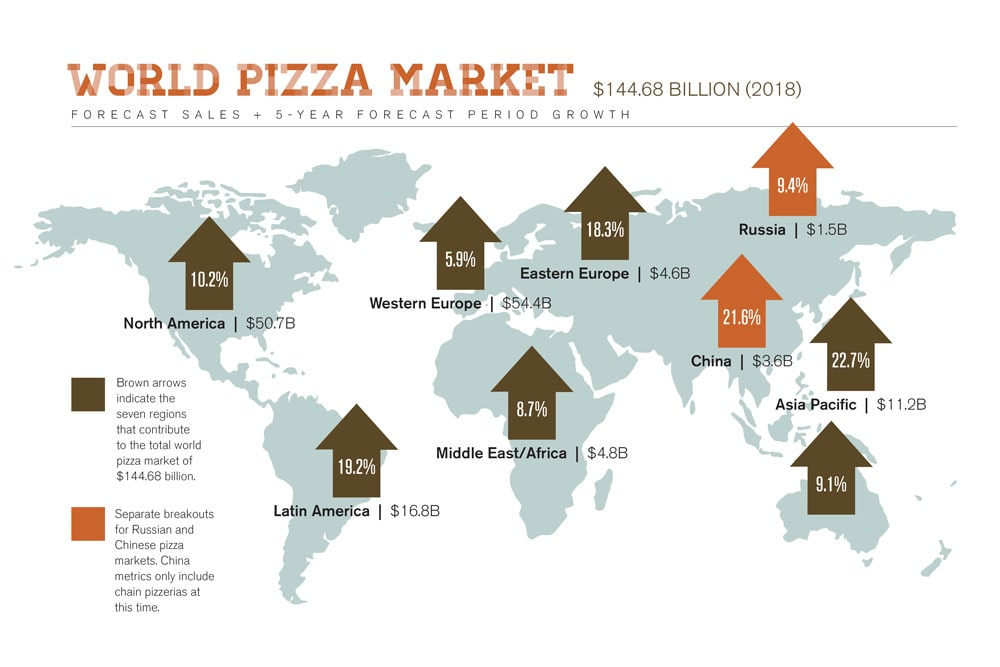 world pizza market 2020