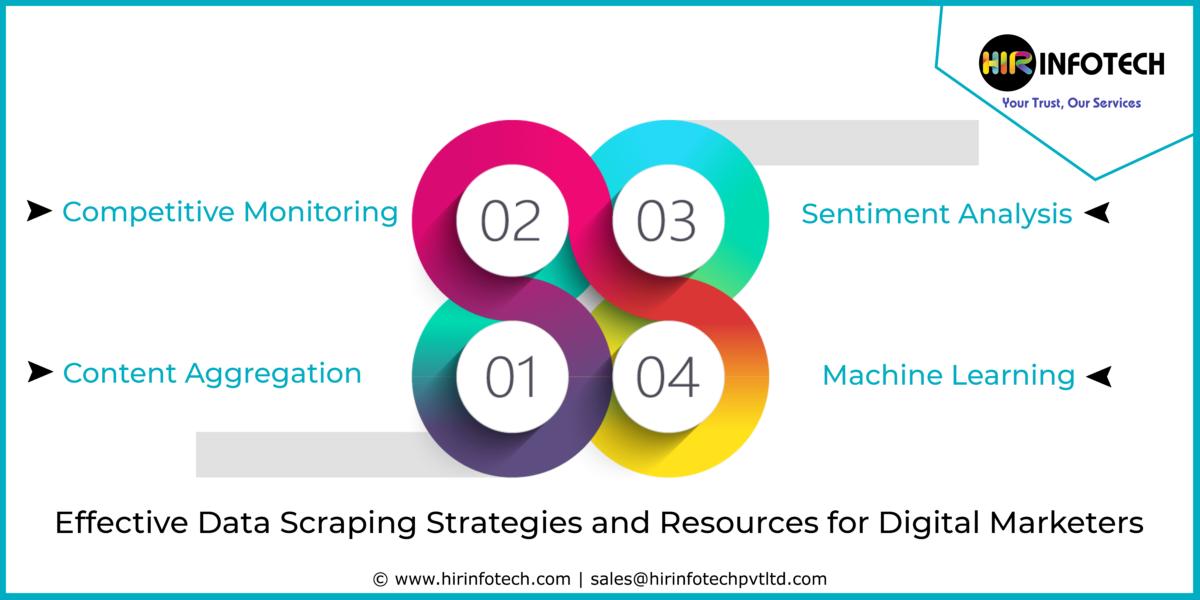 Data Scraping, Data Mining, Data Analysis, Digital Marketing, Crawler