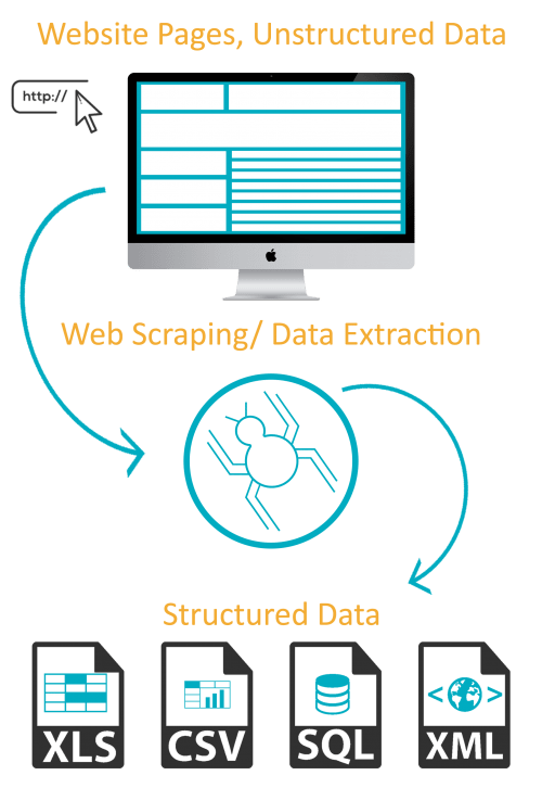 Best Web Scraping and Data Mining Service Provider USA UK