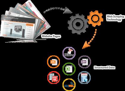 Business Directory Scraper | Data Miner | Scraping Business Directory