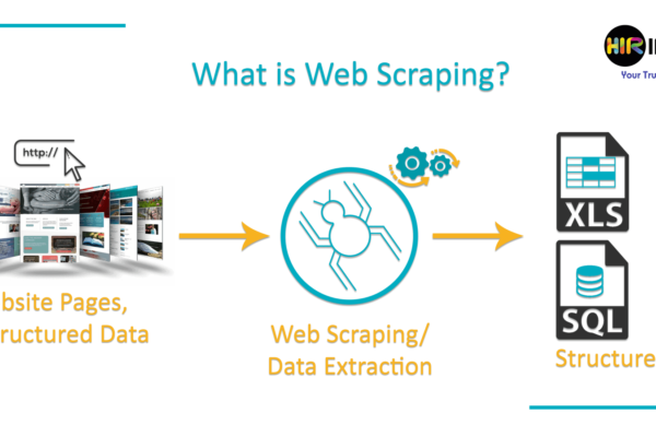 What is Web Scraping or Data Mining?